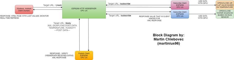 OPC UA -  (ESP8266, ESP32, Arduino + Ethernet)