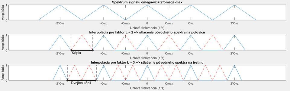 Frekvenčné spektrum - MATLAB