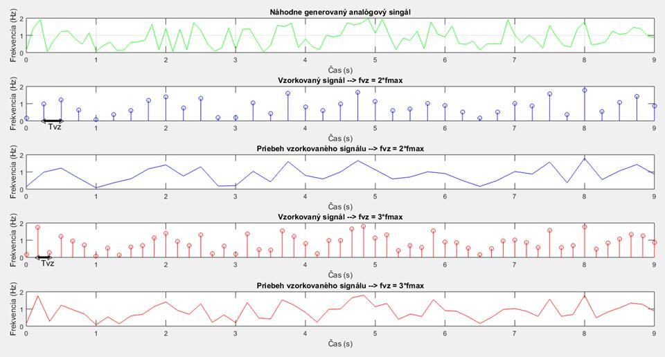 Vzorkovanie signálu - MATLAB