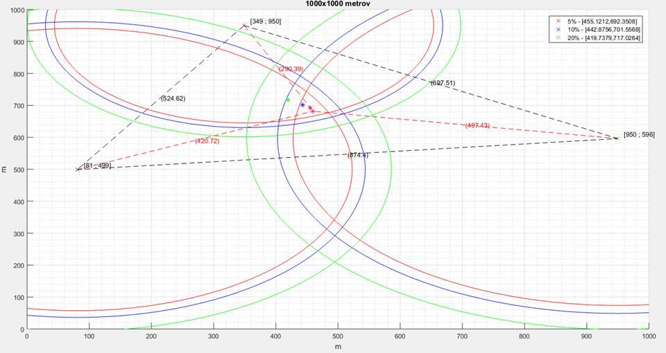 Kružnicová trilaterácia - MATLAB