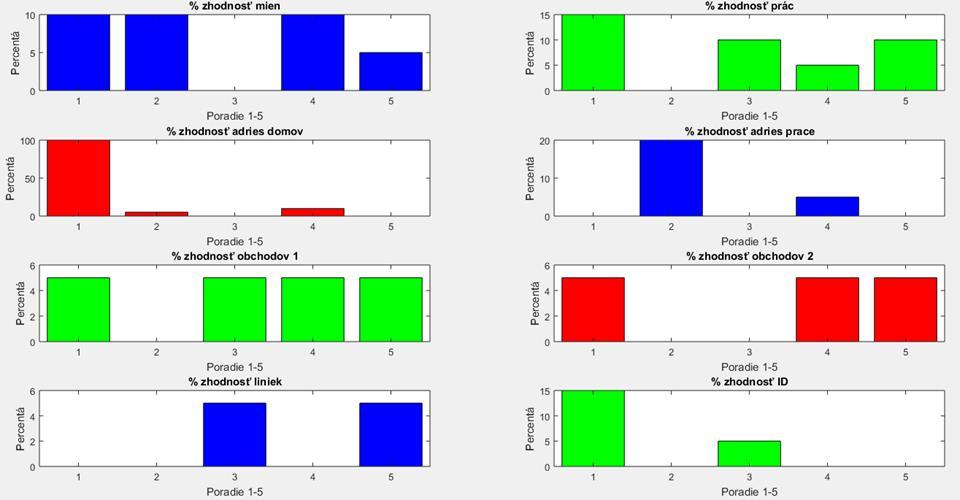 Hash, porovnanie reťazcov - MATLAB