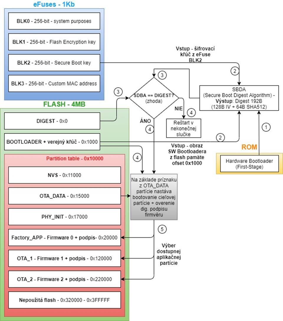 Secure Boot V1 a jeho implementácia v ESP-IDF
